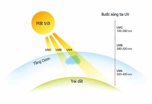 Tia cực tím UV và những tác hại với sức khỏe con người.